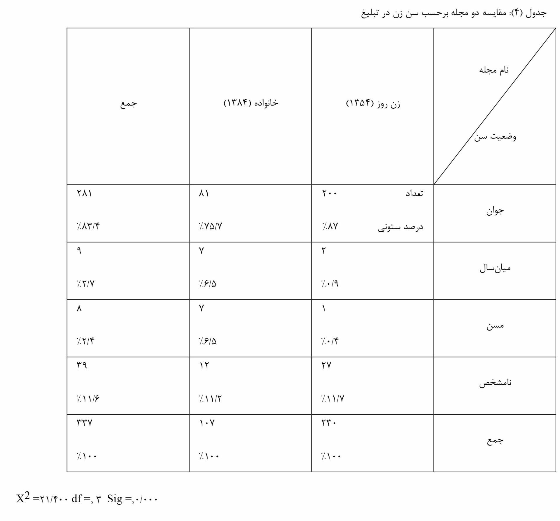 جدول-۴
