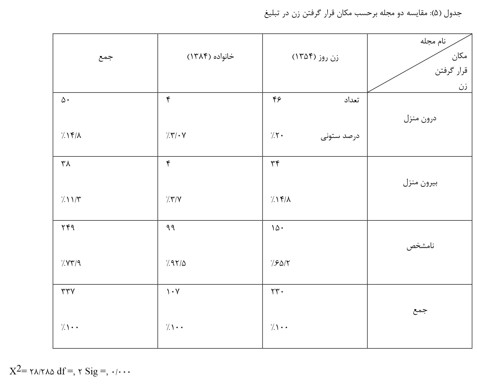 جدول-۵